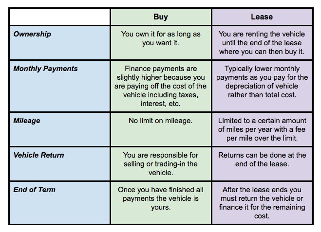 buy vs lease palo alto ca