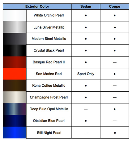 Honda Paint Codes