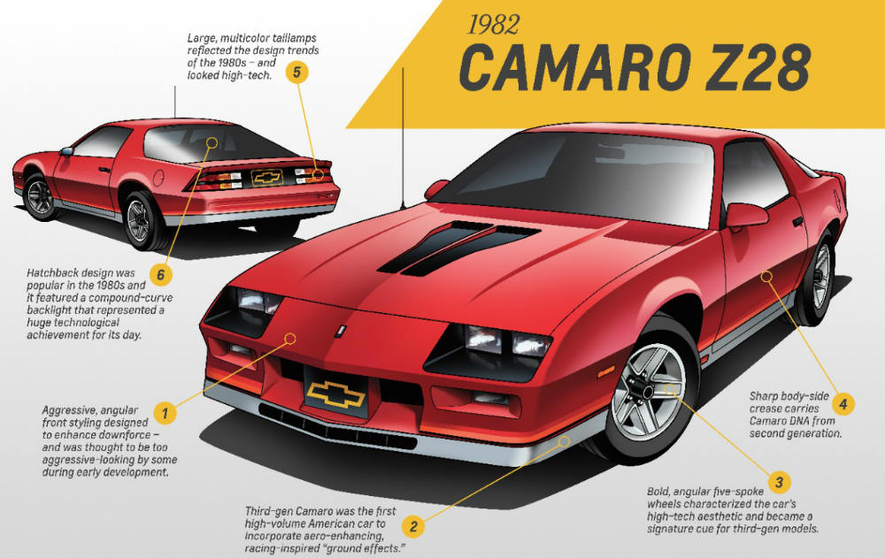 Artist's rendition of the 1982 Chevy Camaro Z28