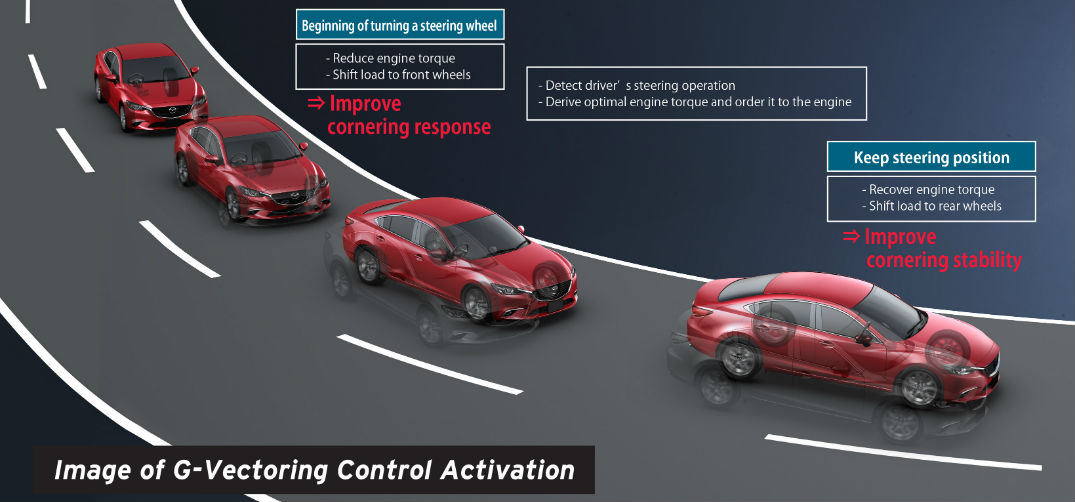 How Does Mazda G Vectoring Control Work