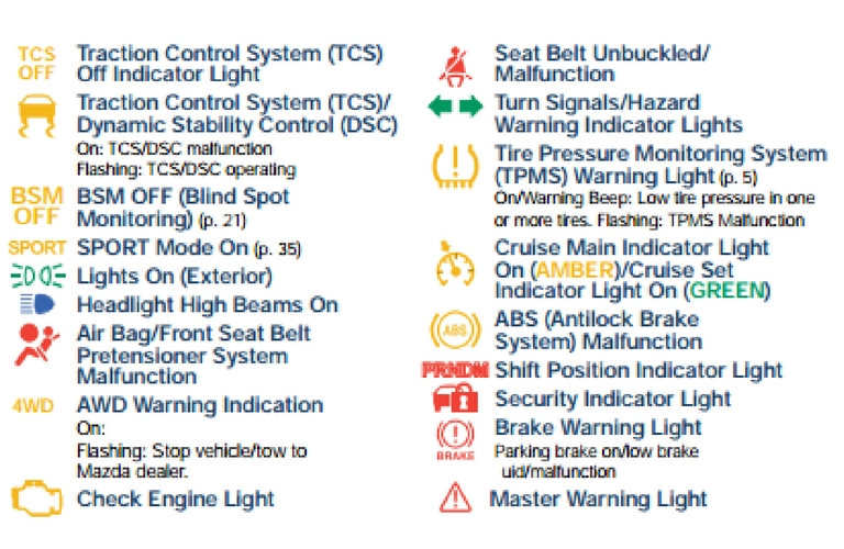 What do Mazda's dashboard warning lights mean?