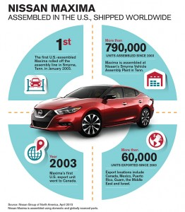 INFOGRAPHIC: Nissan Maxima Exports