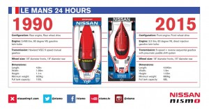 INFOGRAPHIC: 1990 R90CK vs 2015 GT-R LM NISMO