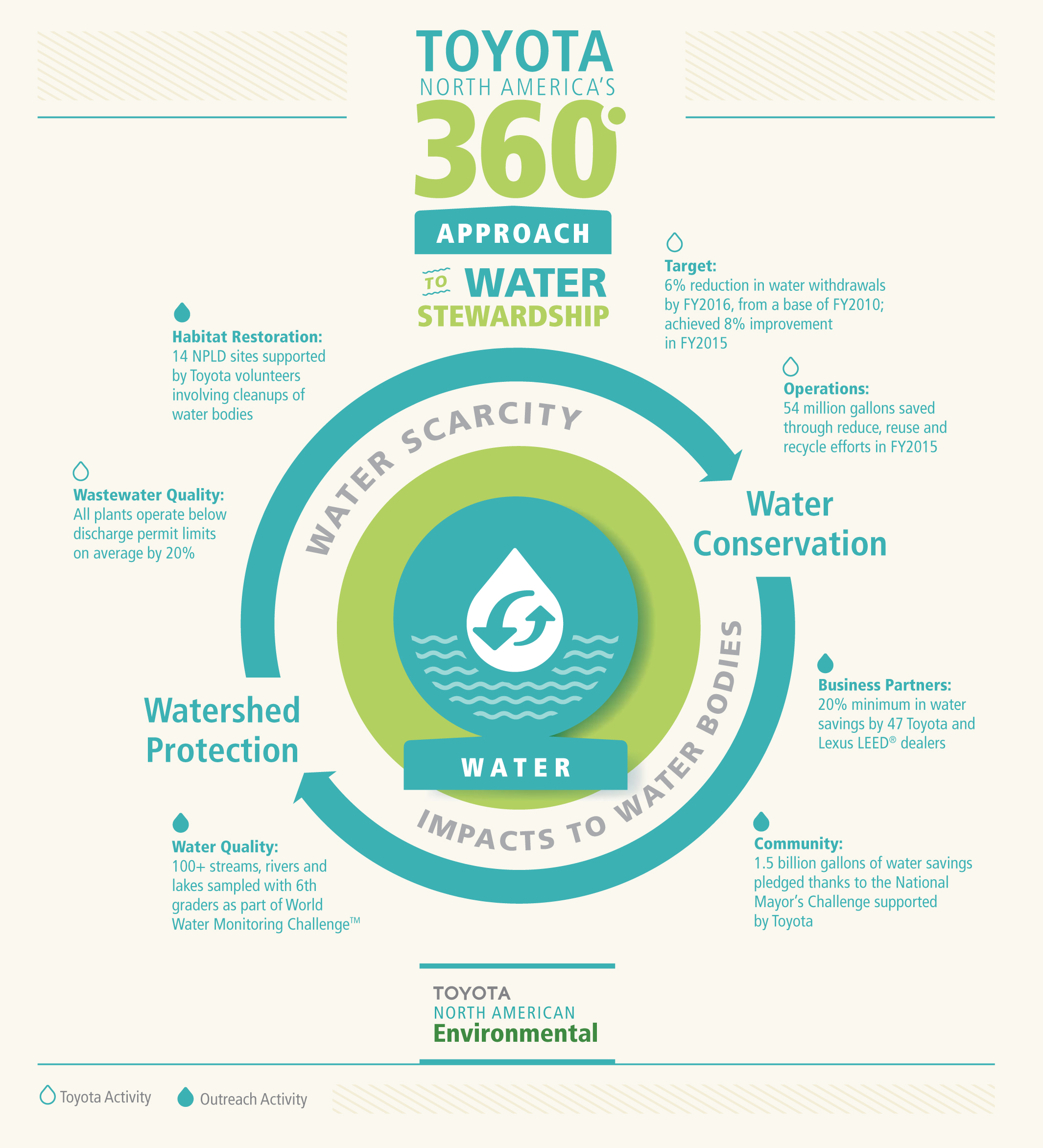 Toyota North America Aims To Conserve Water