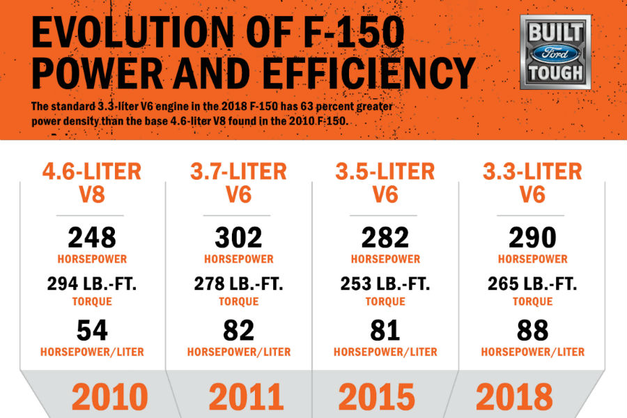 Ford F  Engine Fact Sheet_o
