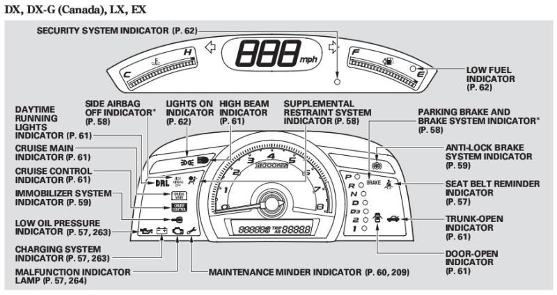 warning lights on a honda civic 2006 toyota sienna radio wiring diagram 2006 toyota sienna fuse panel