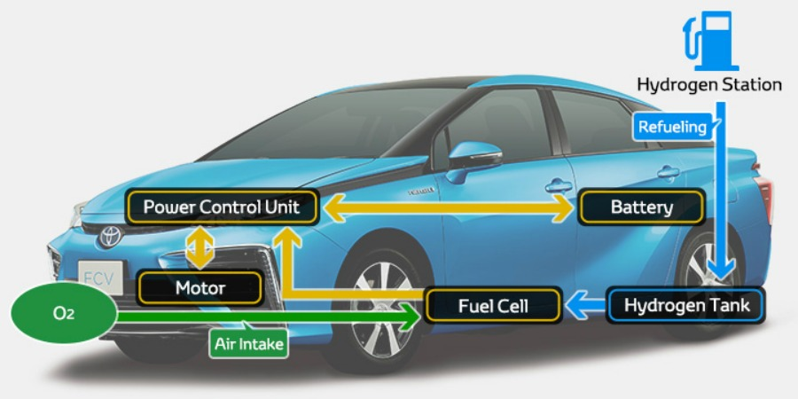 What-is-toyota-fcv-fuel-cell-vehicle