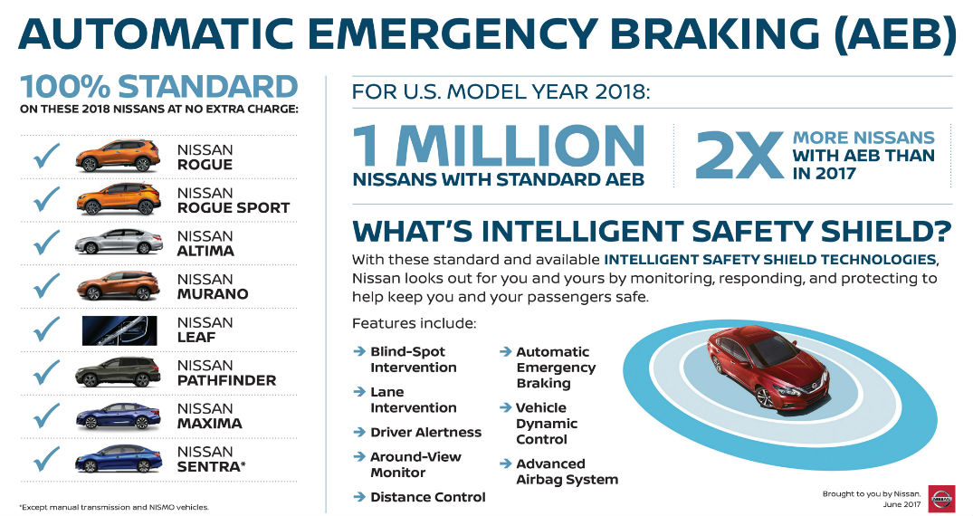 Nissan adds AEB to eight sedan and SUV models