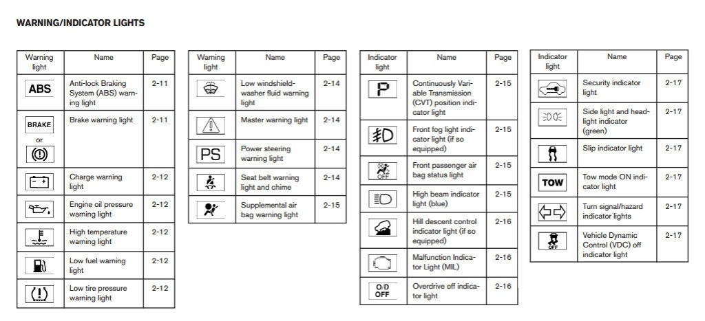 Nissan Warning Lights And Their Meanings on 2011 kia sorento fuse box diagram