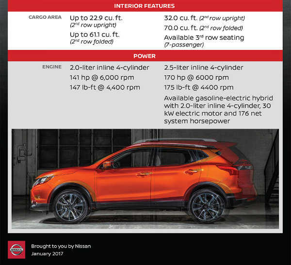 Difference Between 2017 Nissan Rogue And 2017 Rogue Sport