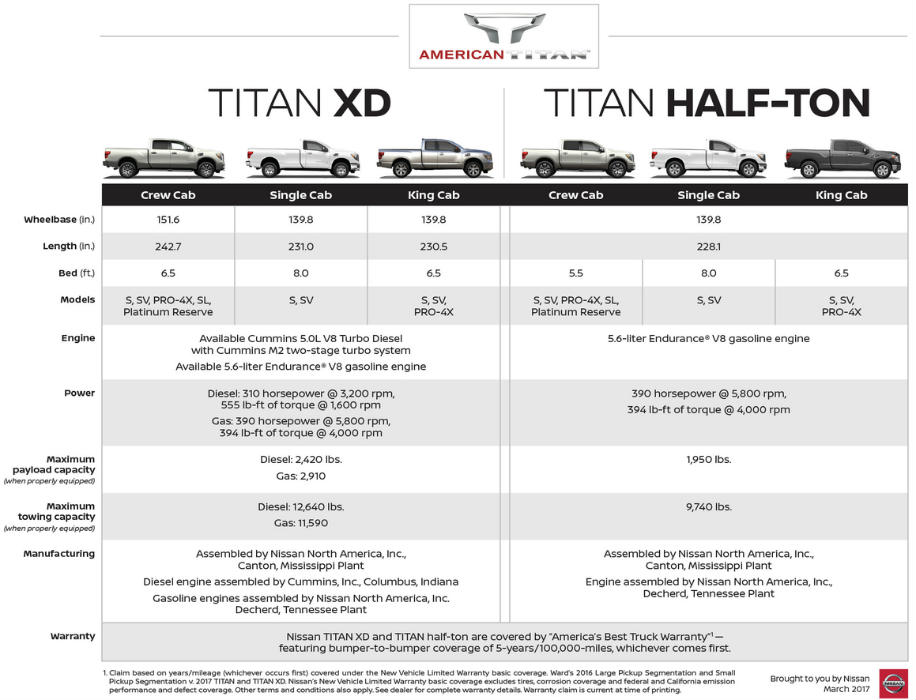 How Does The King Cab Option Compare To Other Nissan Titan