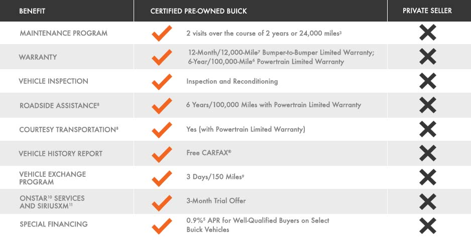 Perks of Buying a Certified Pre-Owned Buick