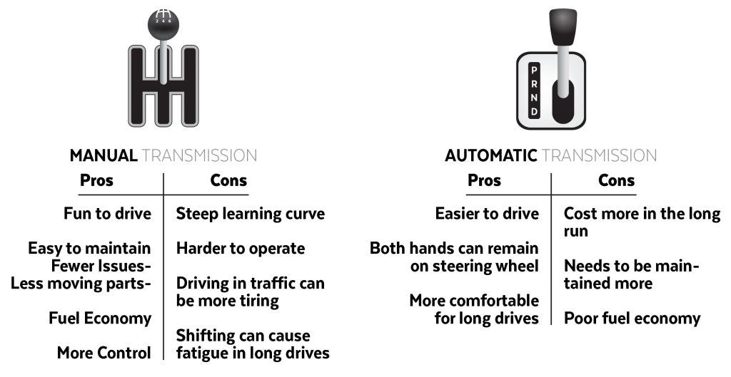 Manual VS Auto - Freeman Motor Company
