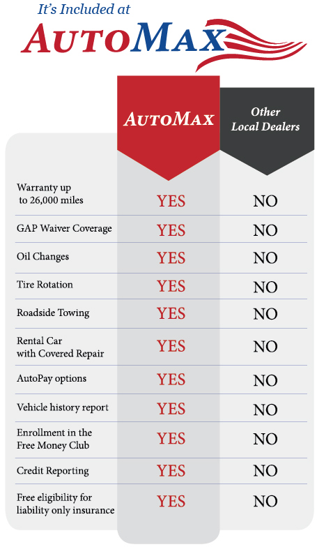 Automax Henderson Nc >> Used Car Warranty Coverage Youngsville Henderson Nc