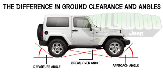 Aventura Ground Clearance Differences w/ watermark