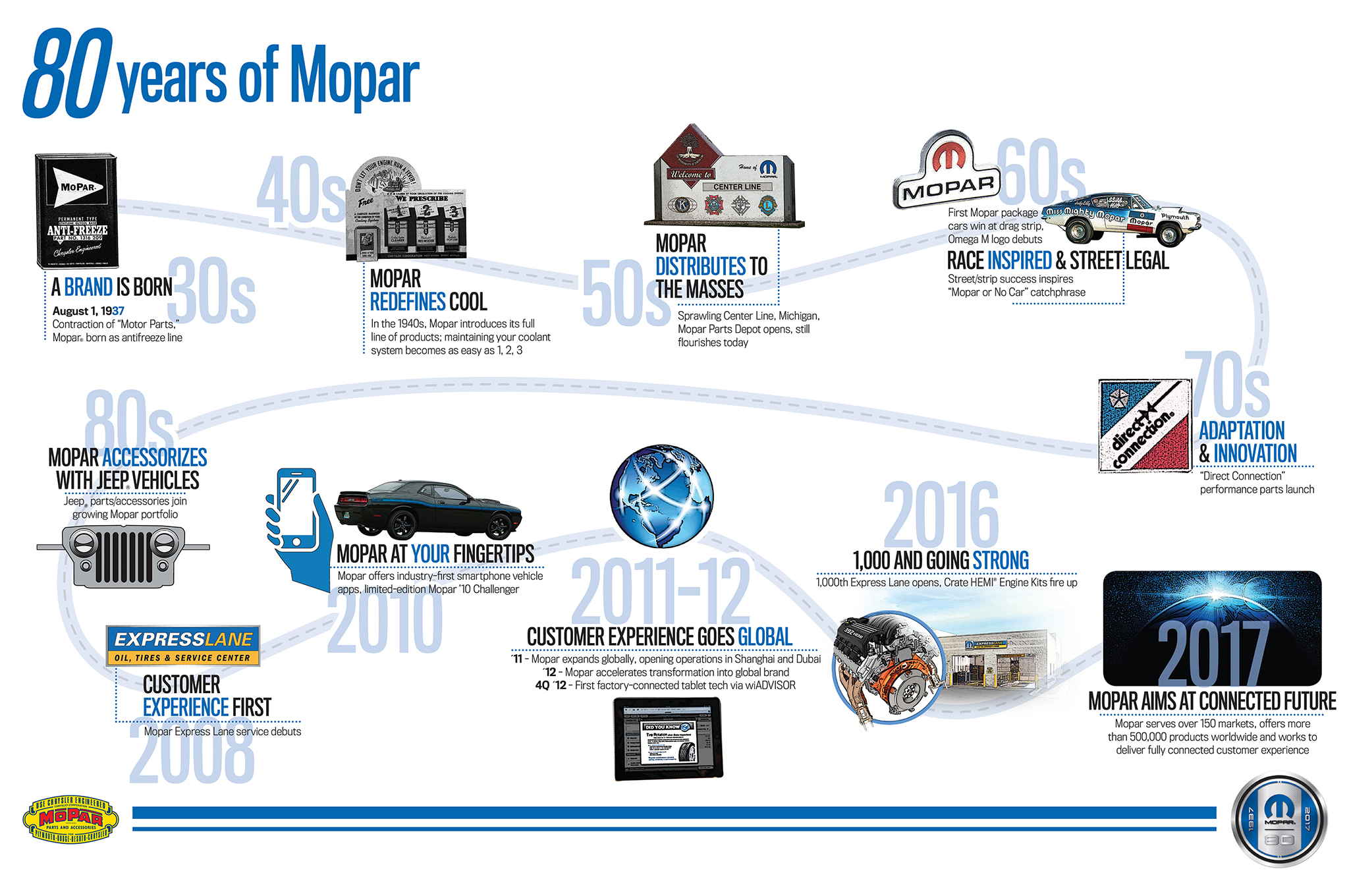 Hollywood Chrysler Jeep Mopar 80 Years