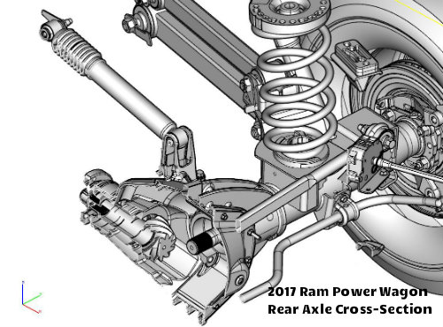 What do axle ratios have to do with your truck performance?