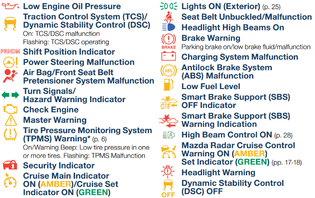 What Do Mazda Dashboard Warning Lights Mean - Mazda cx 5 dashboard lights