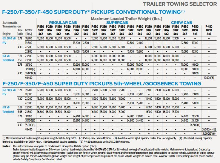 2017 ford super duty towing capacity