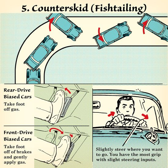 How to Handle Skids - Fishtailing (Counterskid)