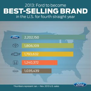 Ford America's Best Selling Brand