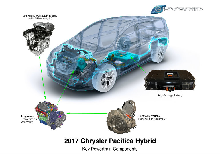 breakdown of the engine and powertrain components on the 2017 Chrysler Pacifica including engine, transmission, battery and motor
