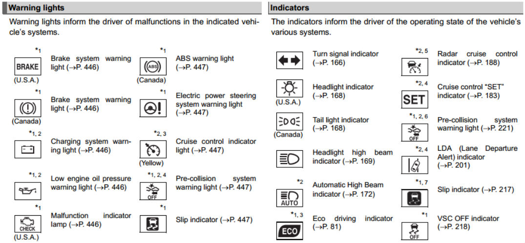 Mazda 6 Dashboard Warning Lights Symbols Carburetor Gallery