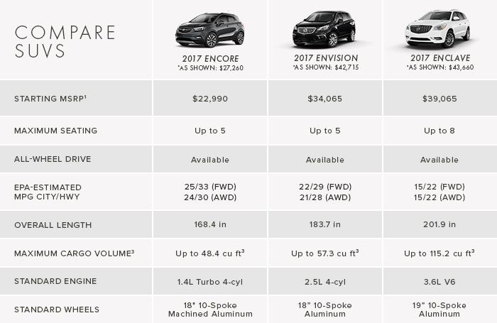 large suv comparison chart midsize suv sales in america january 2017 gcbc. Black Bedroom Furniture Sets. Home Design Ideas