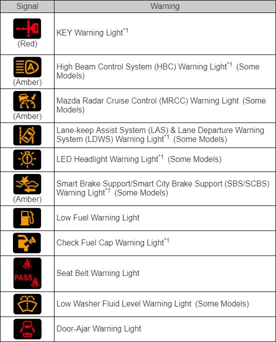 Dashboard Light Meanings Ford
