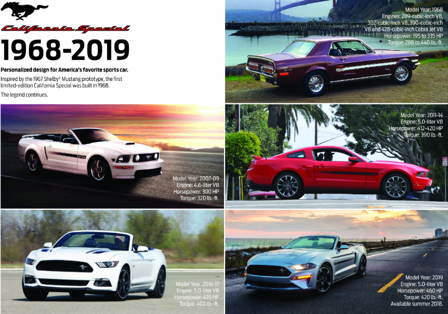 Infographic Showing The Ford Mustang Gt California Special Throughout The Years