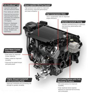 How Does Ecoboost Work >> What Is Ecoboost Auto Car Reviews 2019 2020