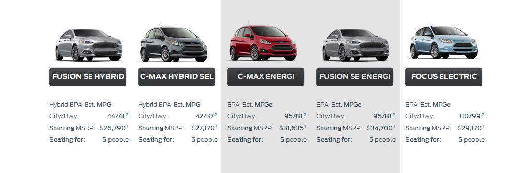 2015-ford-plug-in-hybrid-vehicle-fuel-economy-ratings-mpge-mileage-range-kansas-city-mo-matt-ford