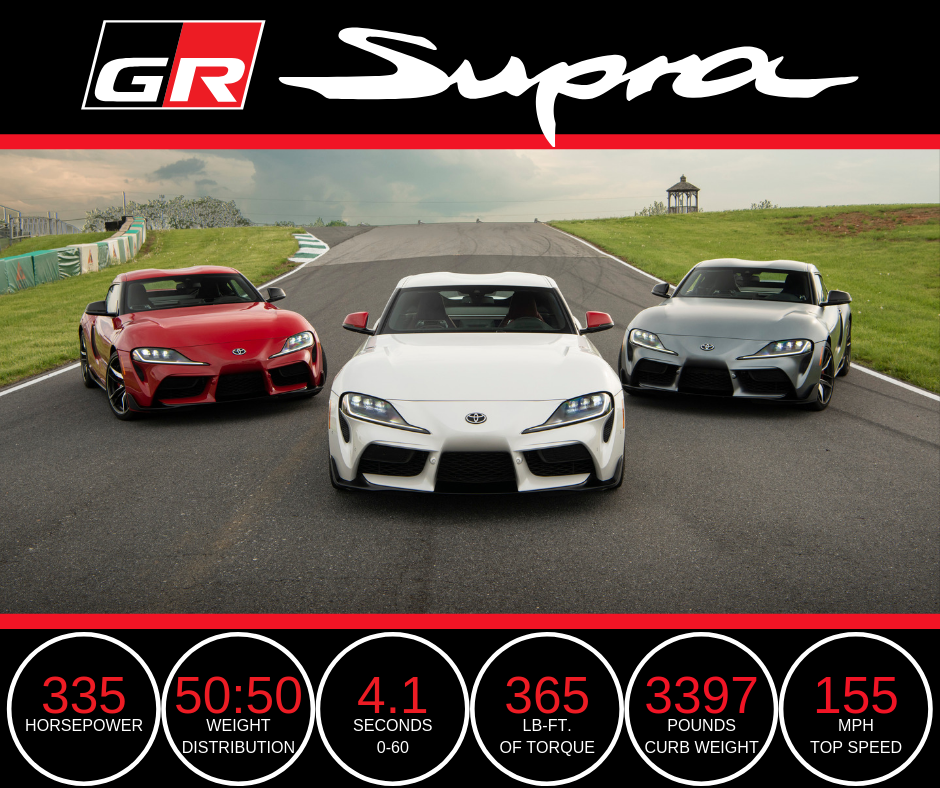 Performance infographic of 2020 Toyota Supra GR