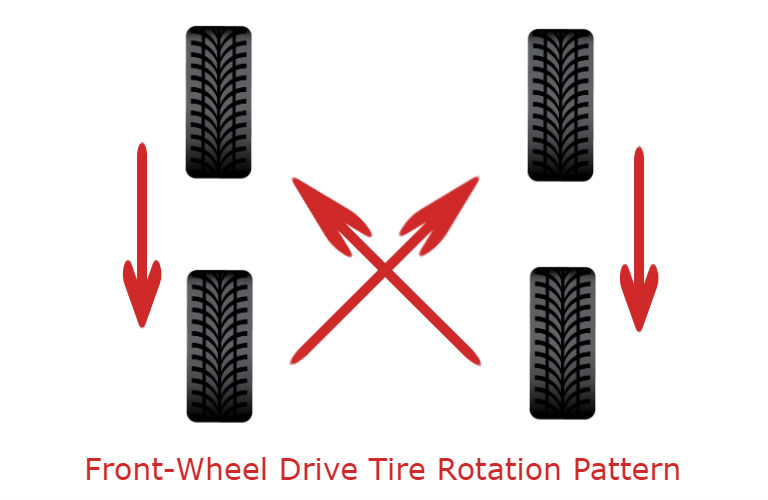 Frequently Asked Questions About Tire Rotations Penland Automotive