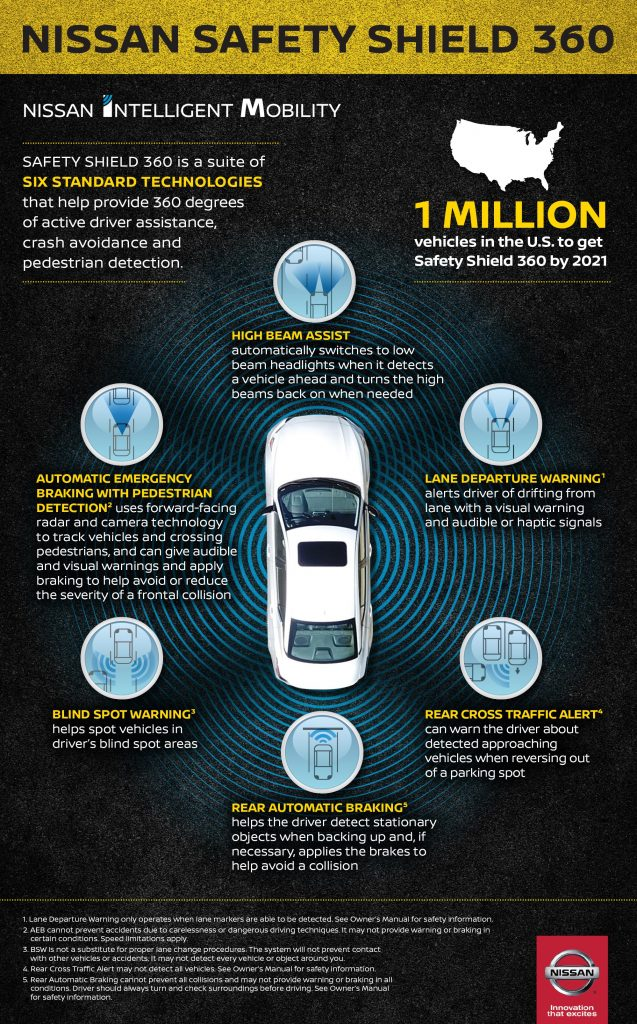 Nissan is introducing Safety Shield 360, a suite of six advanced active safety and driver-assist technologies as standard equipment on all of its top-selling models by 2021, representing more than one million vehicles annually.