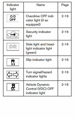 """Chart of Nissan indicator light symbols with """"Overdrive OFF indicator light (if so equipped)"""", """"Security indicator light"""", """"Side light and headlight indicator light (green)"""", """"Slip indicator light"""", """"Turn signal/hazard indicator lights"""", and """"Vehicle Dynamic Control (VDC) OFF indicator light"""" text"""