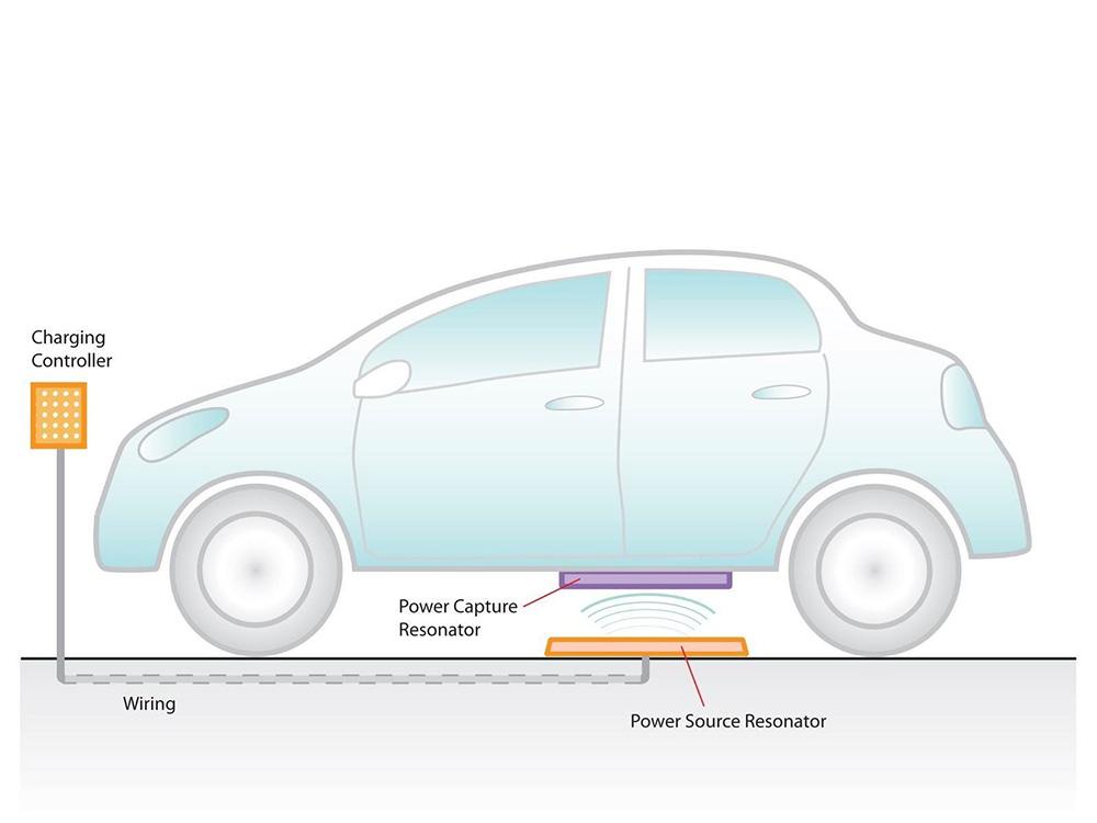 Kia Motors is Developing Wireless EV Charging
