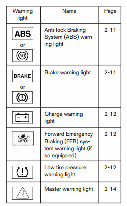 What Do Nissan S Dashboard Warning Lights Mean