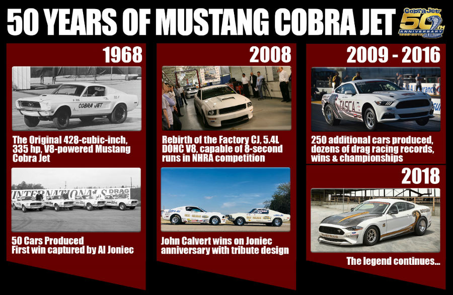infographic showing the visual history of the Ford Mustang Cobra Jet