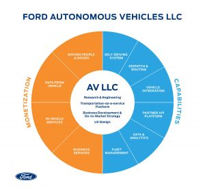 pie chart showing the inner workings of Ford Autonomous Vehicles LLC