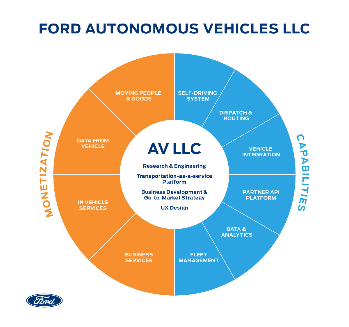 pie-chart-showing-the-inner-workings-of-Ford-Autonomous