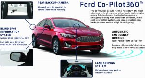 Ford Co-Pilot360 Safety Suite fact sheet explaining its new safety features
