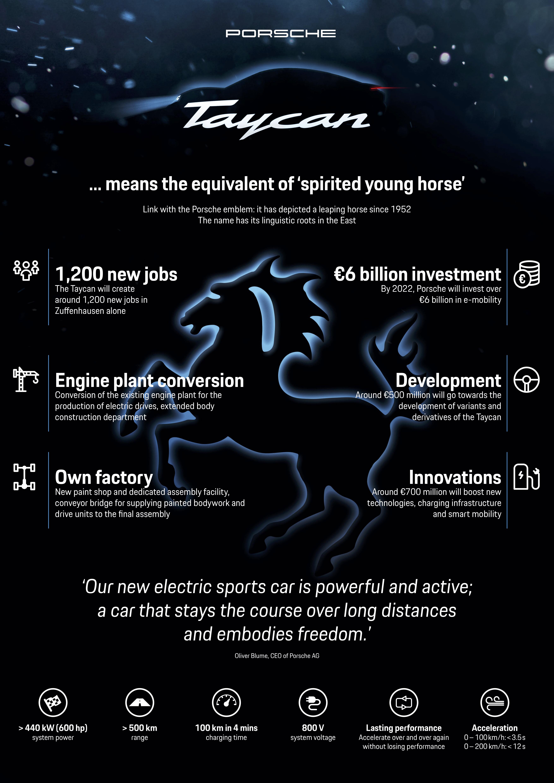 Porsche_Taycan_MissionE