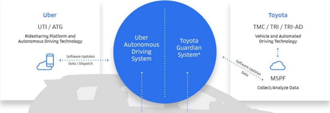 Chart Showing Partnership Between Toyota and Uber for Autonomous Vehicle Technology