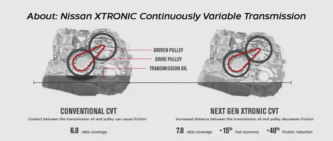 What Is Nissan Xtronic Cvt
