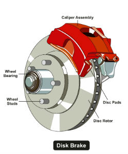 disc brake system how does it Better heat dissipation than drum brakes disc brake systems can be inspected without removing your wheels unlike drum brakes, disc brake system are completely, self-adjusting brake pedal feel and modulation are improved disc brakes are more common, so you have a wide selection of performance disc brake pads to choose from.