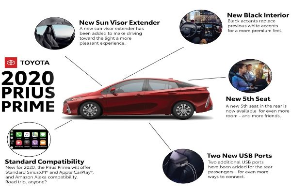 Red 2020 Toyota Prius Diagram with Pictures and Summaries of New Features - New Sun Visor Extender, New Black Interior, New 5th Seat, Two New USB Ports and Standard Compatibility