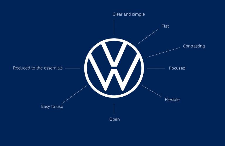 """New Volkswagen logo surrounded by descriptions, """"clear and simple"""" """"flat"""" """"contrasting"""" """"focused"""" flexible """"open"""" """"reduced to the essentials"""" and """"easy to use"""""""
