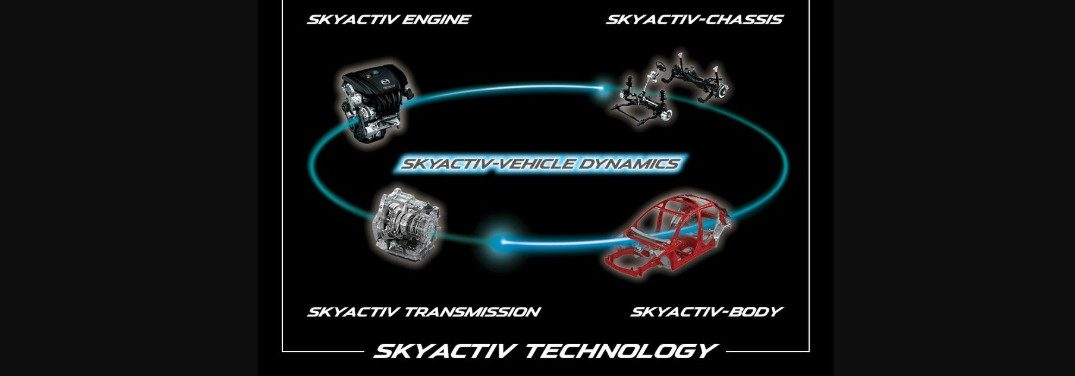 A diagram of SKYACTIV technology on a black background.