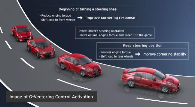 A visualization of the G-Vectoring Control Activation that takes place in the SKYACTIV system, and the results that it has.